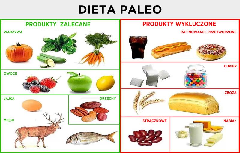 Dlaczego Paleo